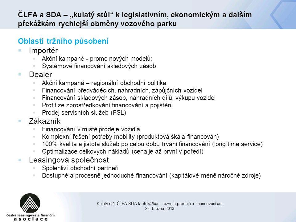 Oblasti tržního působení  Importér  Akční kampaně - promo nových modelů;  Systémové financování skladových zásob  Dealer  Akční kampaně – regionální obchodní politika  Financování předváděcích, náhradních, zápůjčních vozidel  Financování skladových zásob, náhradních dílů, výkupu vozidel  Profit ze zprostředkování financování a pojištění  Prodej servisních služeb (FSL)  Zákazník  Financování v místě prodeje vozidla  Komplexní řešení potřeby mobility (produktová škála financován)  100% kvalita a jistota služeb po celou dobu trvání financování (long time service)  Optimalizace celkových nákladů (cena je až první v poředí)  Leasingová společnost  Spolehliví obchodní partneři  Dostupné a procesně jednoduché financování (kapitálově méně náročné zdroje) Kulatý stůl ČLFA-SDA k překážkám rozvoje prodejů a financování aut 28.