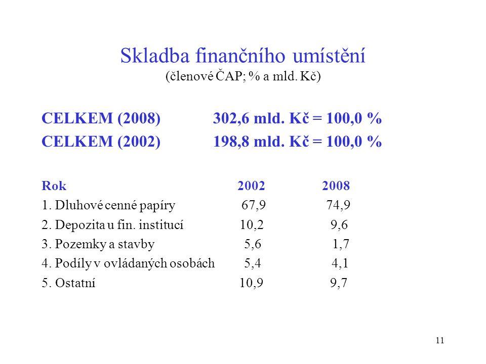 11 Skladba finančního umístění (členové ČAP; % a mld.
