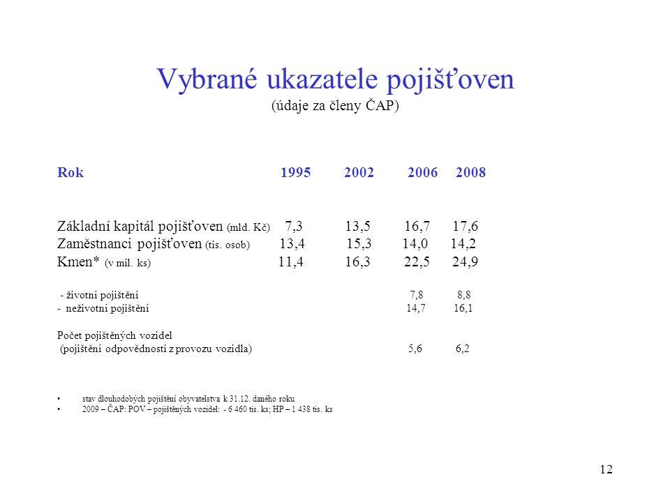 12 Vybrané ukazatele pojišťoven (údaje za členy ČAP) Rok 1995 2002 2006 2008 Základní kapitál pojišťoven (mld.