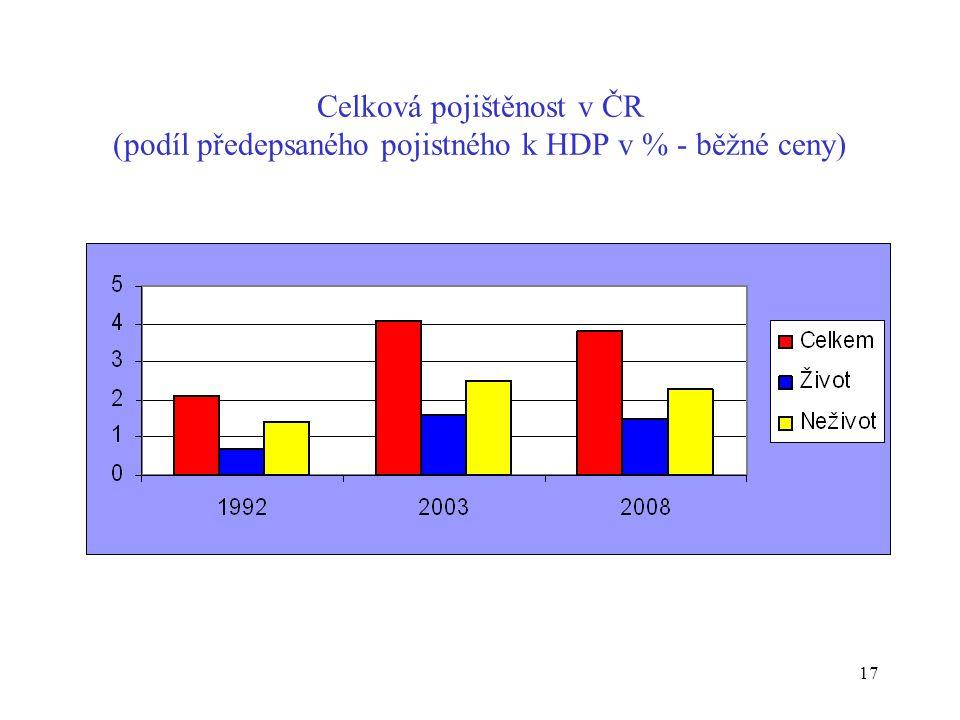 17 Celková pojištěnost v ČR (podíl předepsaného pojistného k HDP v % - běžné ceny)