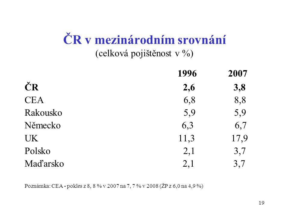 19 ČR v mezinárodním srovnání (celková pojištěnost v %) 1996 2007 ČR 2,6 3,8 CEA 6,8 8,8 Rakousko 5,9 5,9 Německo 6,3 6,7 UK 11,3 17,9 Polsko 2,1 3,7 Maďarsko 2,1 3,7 Poznámka: CEA - pokles z 8, 8 % v 2007 na 7, 7 % v 2008 (ŽP z 6,0 na 4,9 %)