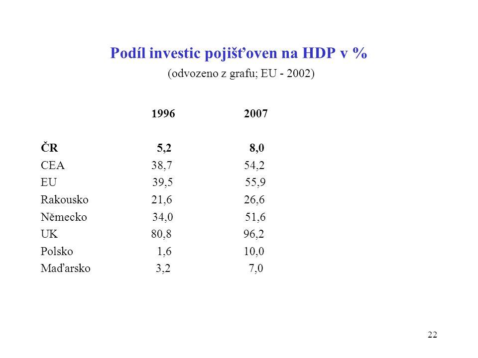 22 Podíl investic pojišťoven na HDP v % (odvozeno z grafu; EU - 2002) 1996 2007 ČR 5,2 8,0 CEA 38,7 54,2 EU 39,5 55,9 Rakousko 21,6 26,6 Německo 34,0 51,6 UK 80,8 96,2 Polsko 1,6 10,0 Maďarsko 3,2 7,0