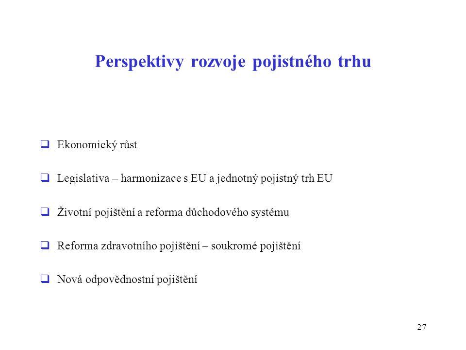 27 Perspektivy rozvoje pojistného trhu  Ekonomický růst  Legislativa – harmonizace s EU a jednotný pojistný trh EU  Životní pojištění a reforma důchodového systému  Reforma zdravotního pojištění – soukromé pojištění  Nová odpovědnostní pojištění