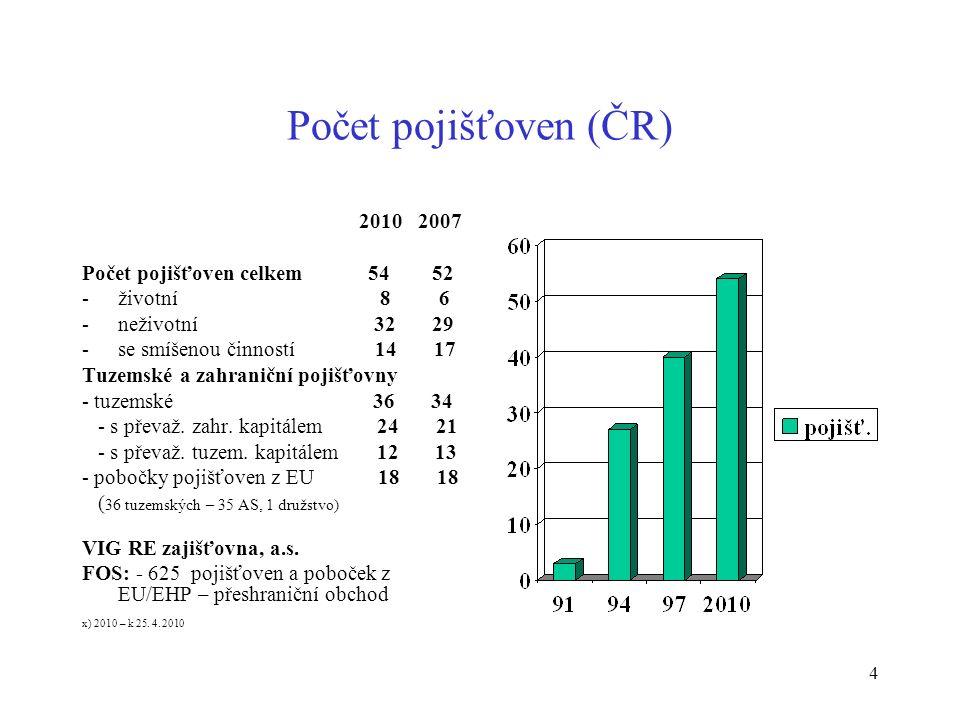 4 Počet pojišťoven (ČR) 2010 2007 Počet pojišťoven celkem 54 52 -životní 8 6 -neživotní 32 29 -se smíšenou činností 14 17 Tuzemské a zahraniční pojišťovny - tuzemské 36 34 - s převaž.