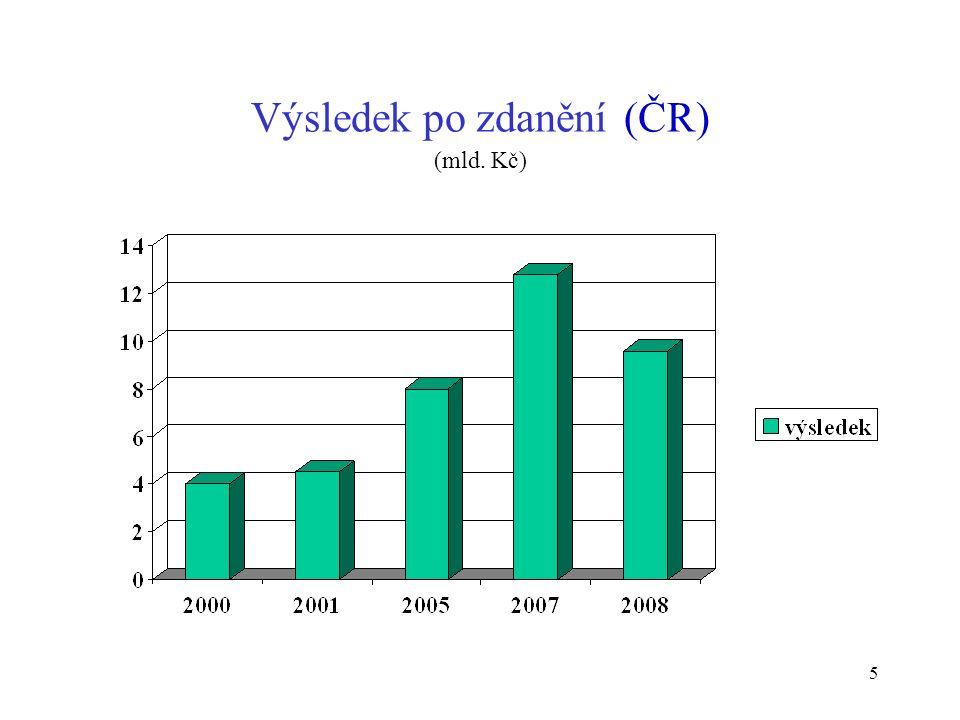 6 Předepsané pojistné (mld. Kč) 2009 = ČAP