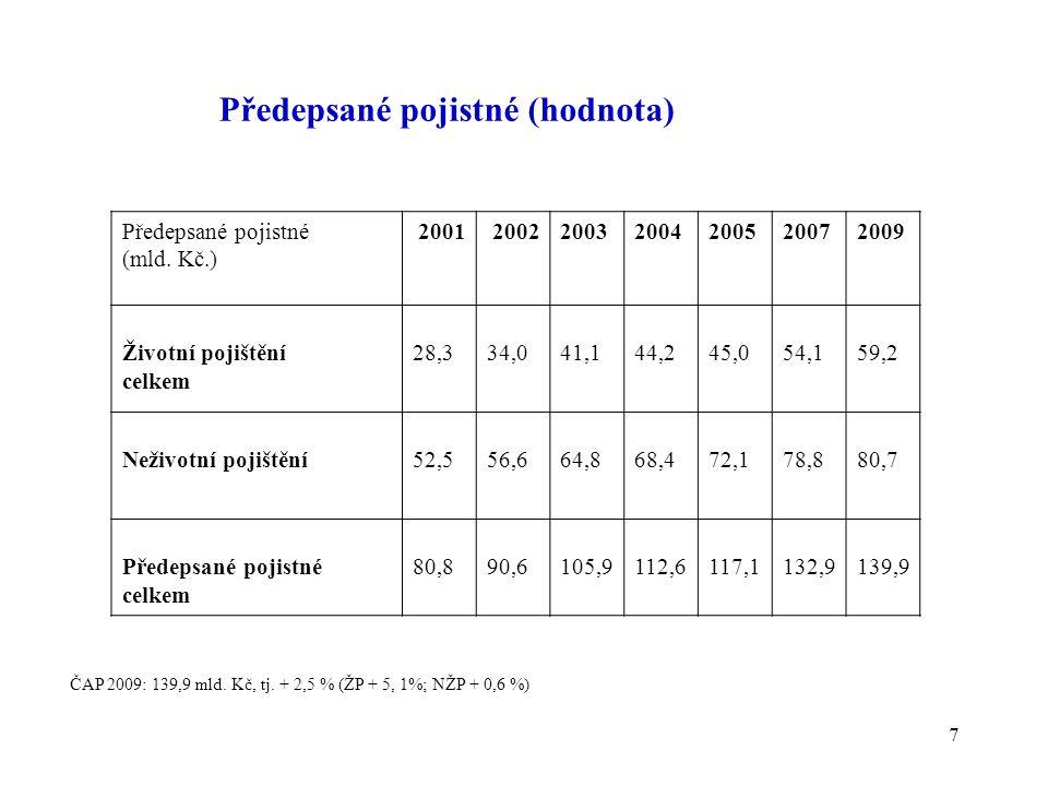 18 Podíly pojišťoven na pojistném trhu (v % z předepsaného pojistného celkem) 2008: ČP 28,9, Kooperativa 22,0 %, Allianz 7,1 %, ČSOBP 6, 8 %, Generali 6, 1 %, ING 5, 7 %, PČS 4,8 %, ČPP 3,9 %, Uniqa 3,1 %, AXA ŽP 1, 6 %