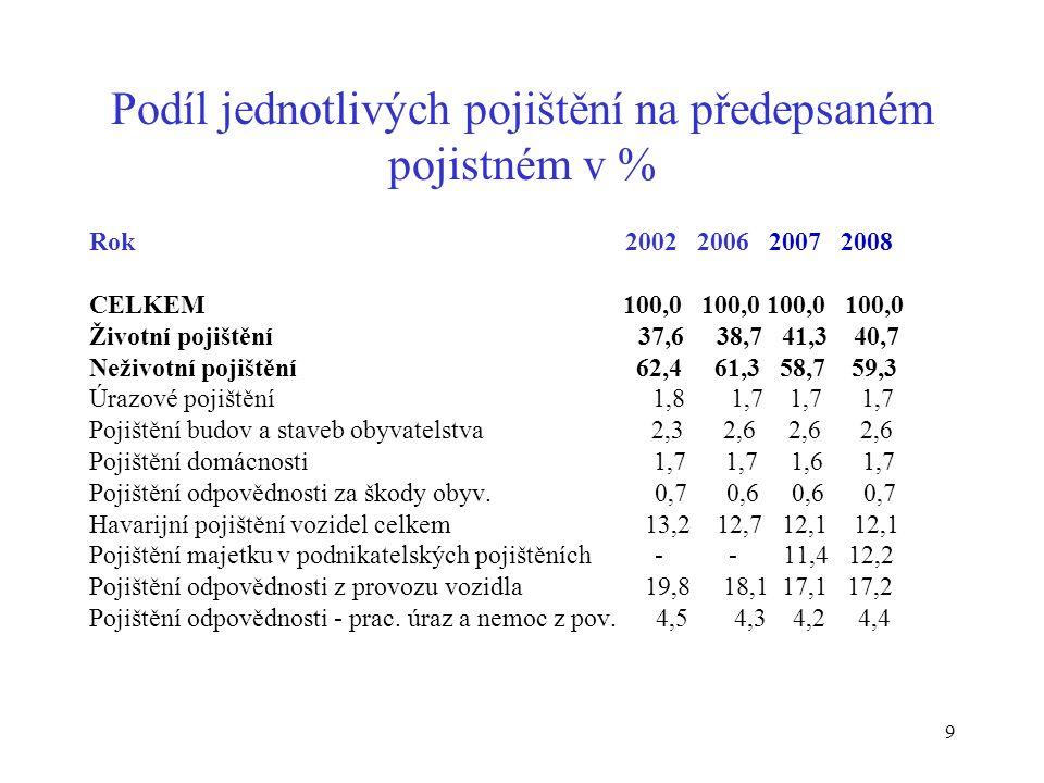 20 Celková pojištěnost – 2008 (v %) Pramen: CEA, European Insurance in Figures, October 2009
