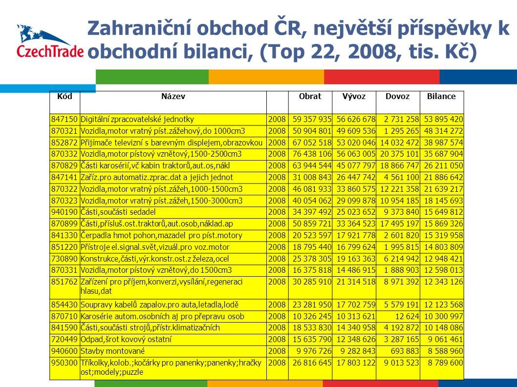 10 Zahraniční obchod ČR, největší příspěvky k obchodní bilanci, (Top 22, 2008, tis. Kč) KódNázev ObratVývozDovozBilance 847150Digitální zpracovatelské