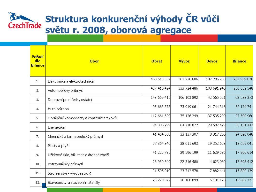 11 Pořadí dle bilance OborObratVývozDovozBilance 1. Elektronika a elektrotechnika 468 513 332361 226 606107 286 730253 939 876 2. Automobilový průmysl