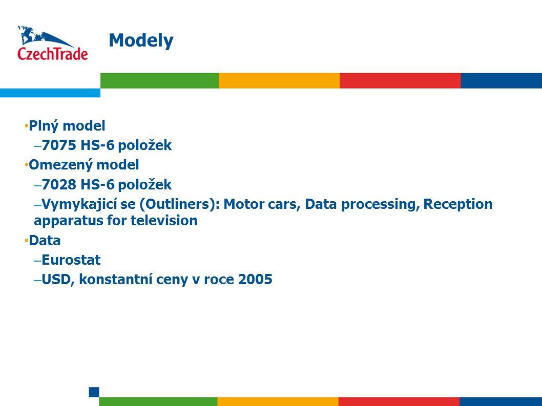 13 Modely Plný model – 7075 HS-6 položek Omezený model – 7028 HS-6 položek – Vymykajicí se (Outliners): Motor cars, Data processing, Reception apparat