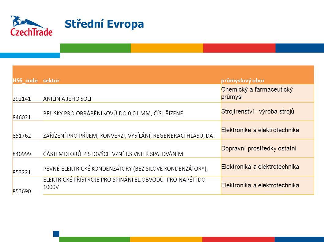 15 Střední Evropa HS6_codesektorprůmyslový obor 292141ANILIN A JEHO SOLI Chemický a farmaceutický průmysl 846021 BRUSKY PRO OBRÁBĚNÍ KOVŮ DO 0,01 MM,