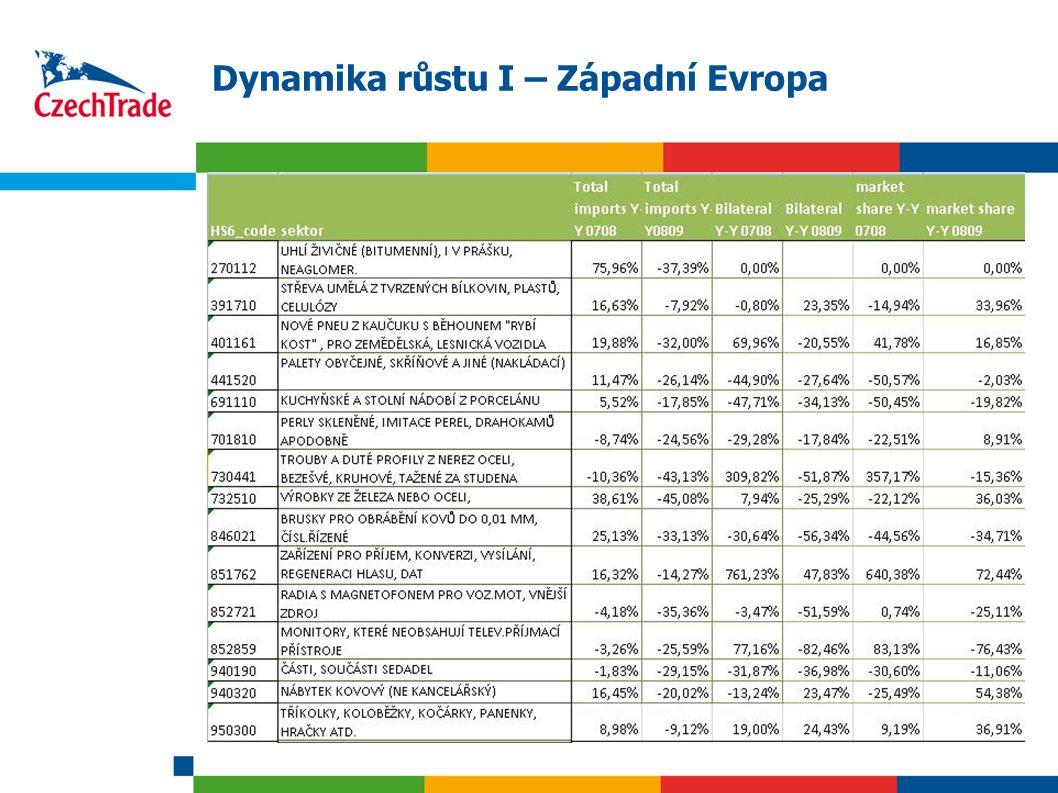 17 Dynamika růstu I – Západní Evropa