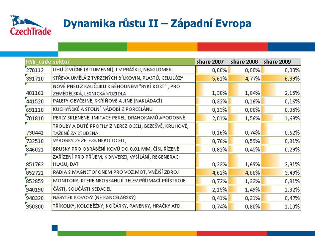 18 Dynamika růstu II – Západní Evropa
