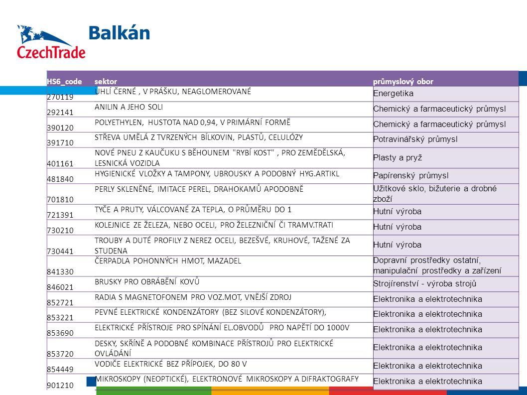 19 Balkán HS6_codesektorprůmyslový obor 270119 UHLÍ ČERNÉ, V PRÁŠKU, NEAGLOMEROVANÉ Energetika 292141 ANILIN A JEHO SOLI Chemický a farmaceutický prům