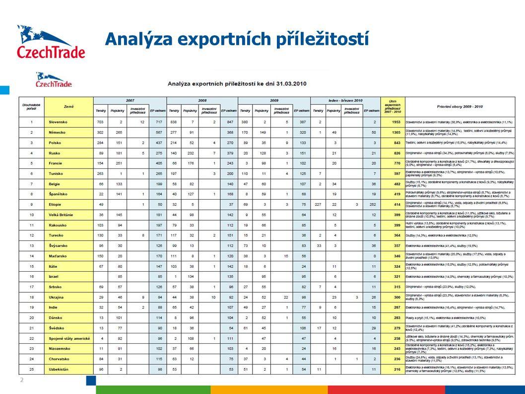 13 Modely Plný model – 7075 HS-6 položek Omezený model – 7028 HS-6 položek – Vymykajicí se (Outliners): Motor cars, Data processing, Reception apparatus for television Data – Eurostat – USD, konstantní ceny v roce 2005
