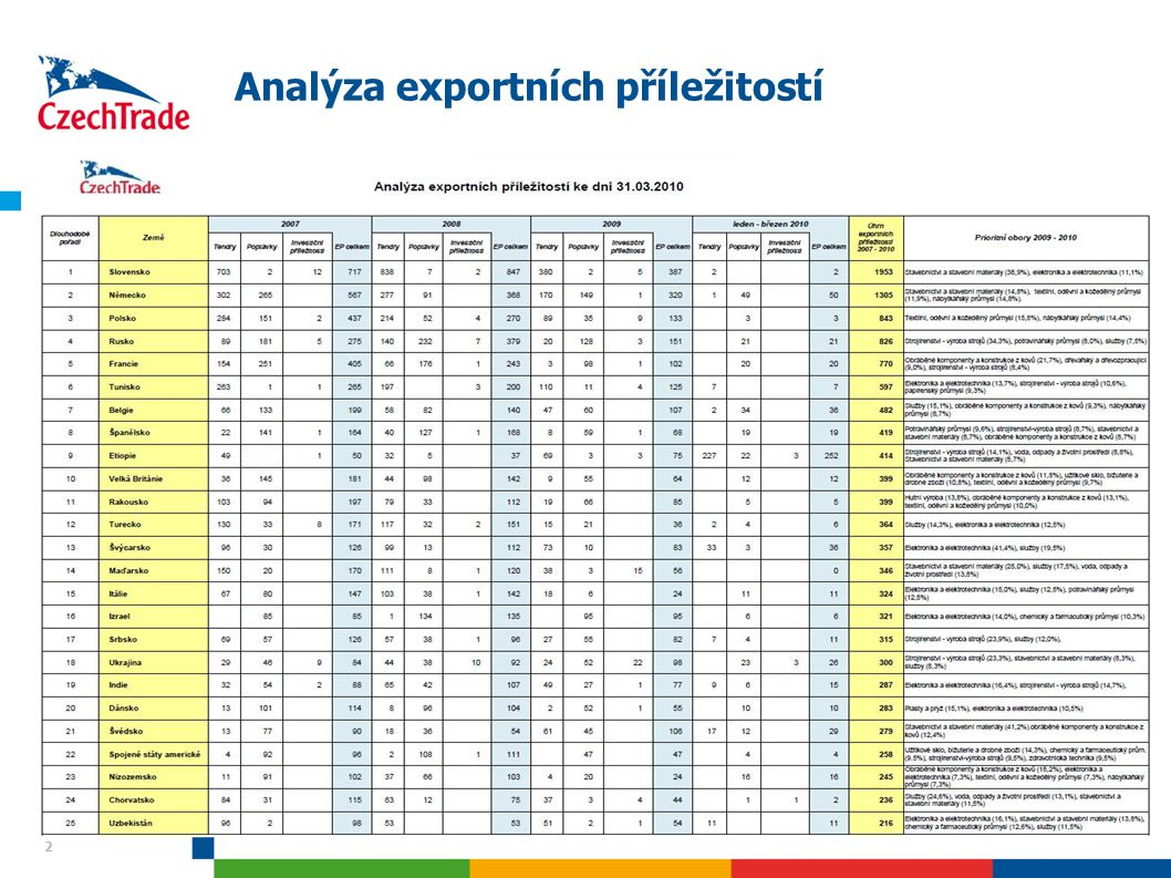 23 Dynamika růstu I – Severní Evropa HS6_codesektor Bilateral Y-Y 0708 Bilateral Y-Y 0809 market share Y-Y 0708 market share Y-Y 0809 270112 UHLÍ ŽIVIČNÉ (BITUMENNÍ), I V PRÁŠKU, NEAGLOMER.