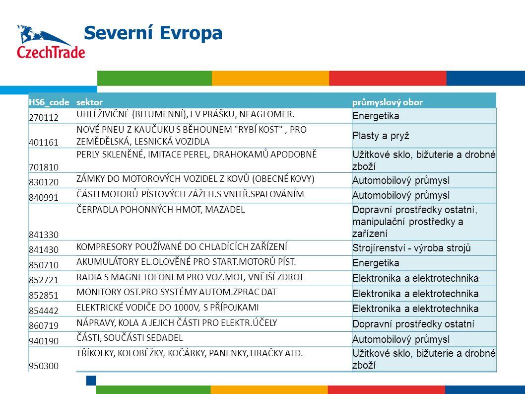 21 Severní Evropa HS6_codesektorprůmyslový obor 270112 UHLÍ ŽIVIČNÉ (BITUMENNÍ), I V PRÁŠKU, NEAGLOMER. Energetika 401161 NOVÉ PNEU Z KAUČUKU S BĚHOUN