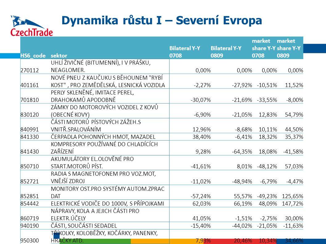 23 Dynamika růstu I – Severní Evropa HS6_codesektor Bilateral Y-Y 0708 Bilateral Y-Y 0809 market share Y-Y 0708 market share Y-Y 0809 270112 UHLÍ ŽIVI