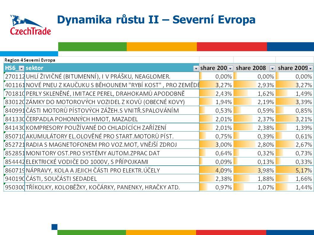 24 Dynamika růstu II – Severní Evropa