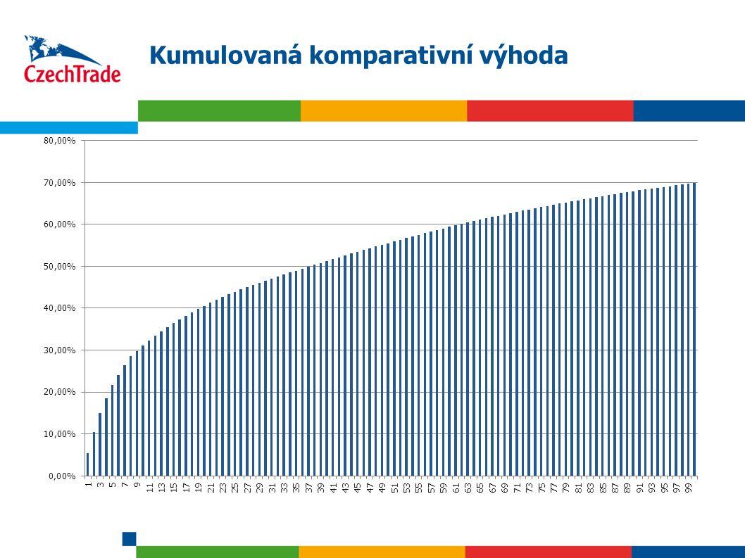 10 Zahraniční obchod ČR, největší příspěvky k obchodní bilanci, (Top 22, 2008, tis.