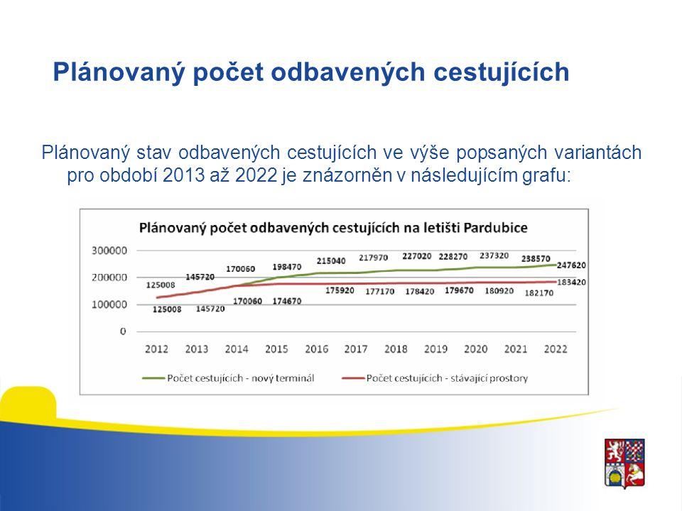 Plánovaný počet odbavených cestujících Plánovaný stav odbavených cestujících ve výše popsaných variantách pro období 2013 až 2022 je znázorněn v násle