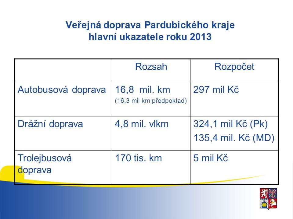 Veřejná doprava Pardubického kraje hlavní ukazatele roku 2013 RozsahRozpočet Autobusová doprava16,8 mil. km (16,3 mil km předpoklad) 297 mil Kč Drážní