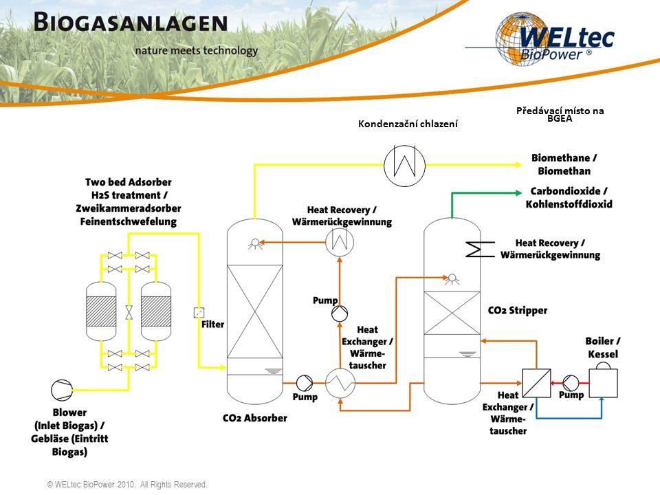 © WELtec BioPower 2010. All Rights Reserved. Kondenzační chlazení Předávací místo na BGEA