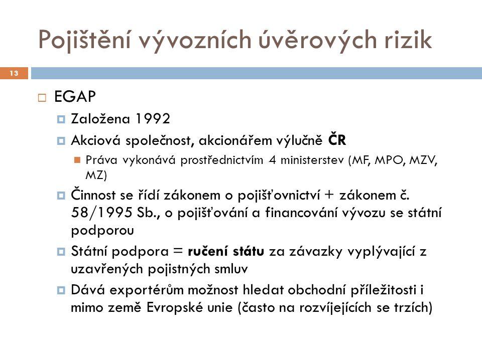 Pojištění vývozních úvěrových rizik 13  EGAP  Založena 1992  Akciová společnost, akcionářem výlučně ČR Práva vykonává prostřednictvím 4 ministerstev (MF, MPO, MZV, MZ)  Činnost se řídí zákonem o pojišťovnictví + zákonem č.