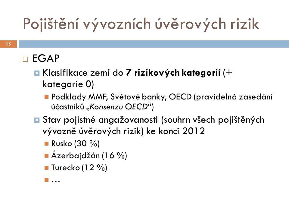 """Pojištění vývozních úvěrových rizik 15  EGAP  Klasifikace zemí do 7 rizikových kategorií (+ kategorie 0) Podklady MMF, Světové banky, OECD (pravidelná zasedání účastníků """"Konsenzu OECD )  Stav pojistné angažovanosti (souhrn všech pojištěných vývozně úvěrových rizik) ke konci 2012 Rusko (30 %) Ázerbajdžán (16 %) Turecko (12 %) …"""