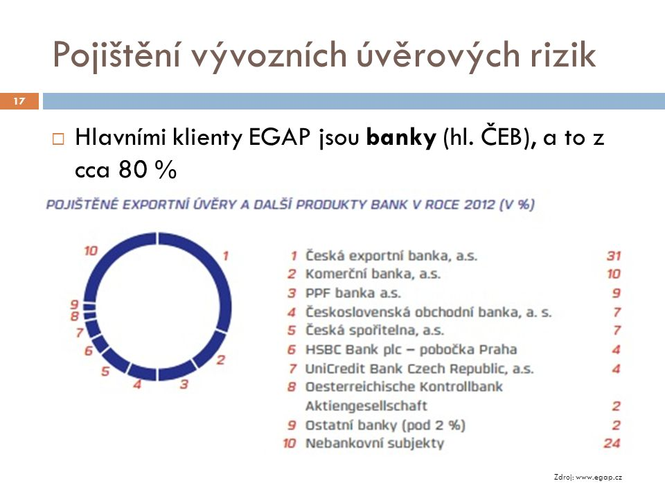 Pojištění vývozních úvěrových rizik 17  Hlavními klienty EGAP jsou banky (hl.