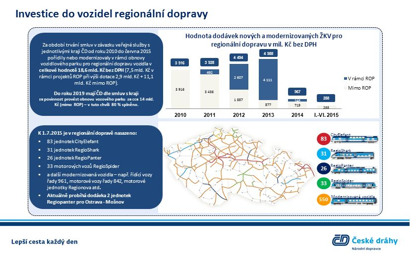 Investice do vozidel regionální dopravy Za období trvání smluv v závazku veřejné služby s jednotlivými kraji ČD od roku 2010 do června 2015 pořídily nebo modernizovaly v rámci obnovy vozidlového parku pro regionální dopravu vozidla v celkové hodnotě 18,6 mld.