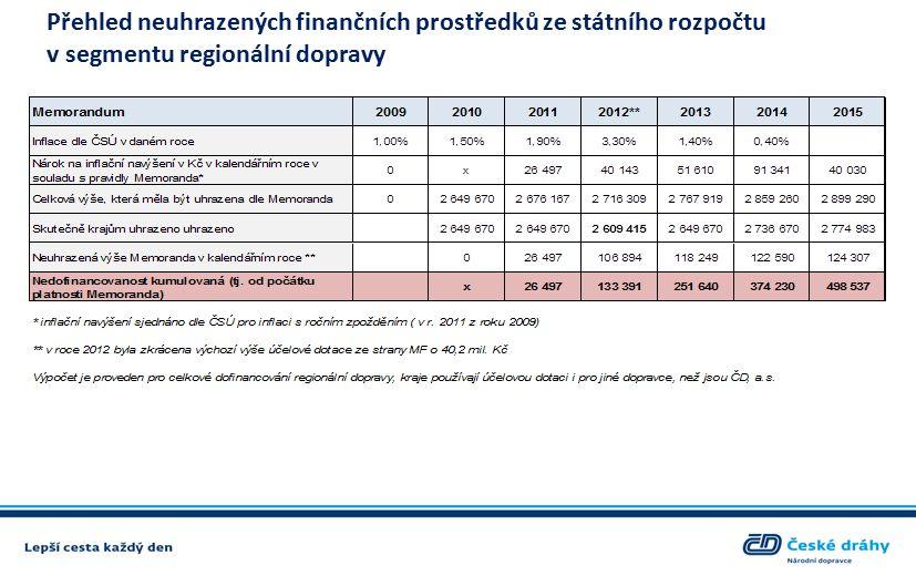 Přehled neuhrazených finančních prostředků ze státního rozpočtu v segmentu regionální dopravy