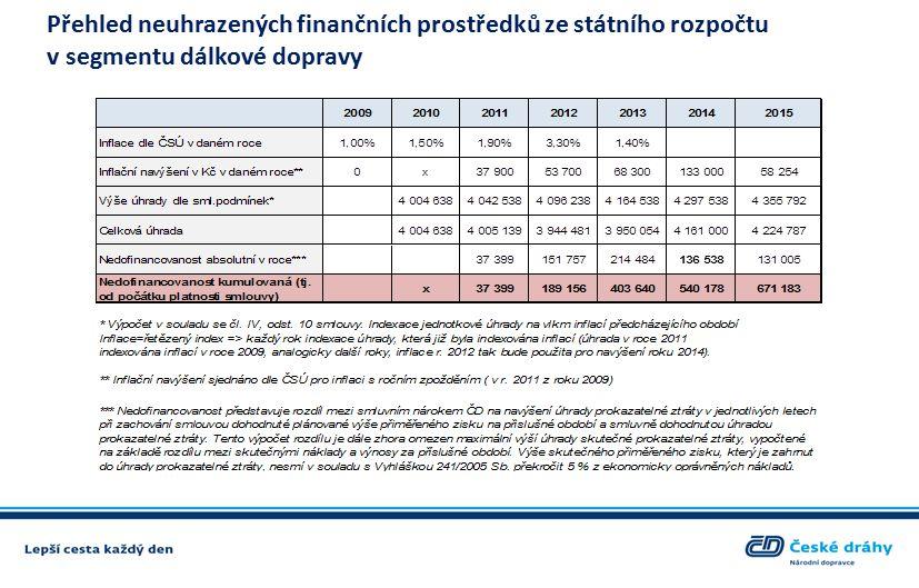 Plánovaná výše pořízených investic do ŽKV do roku 2024 zároveň respektuje princip oddlužování společnosti a předpokládá využití dotačních titulů Investice v mil.