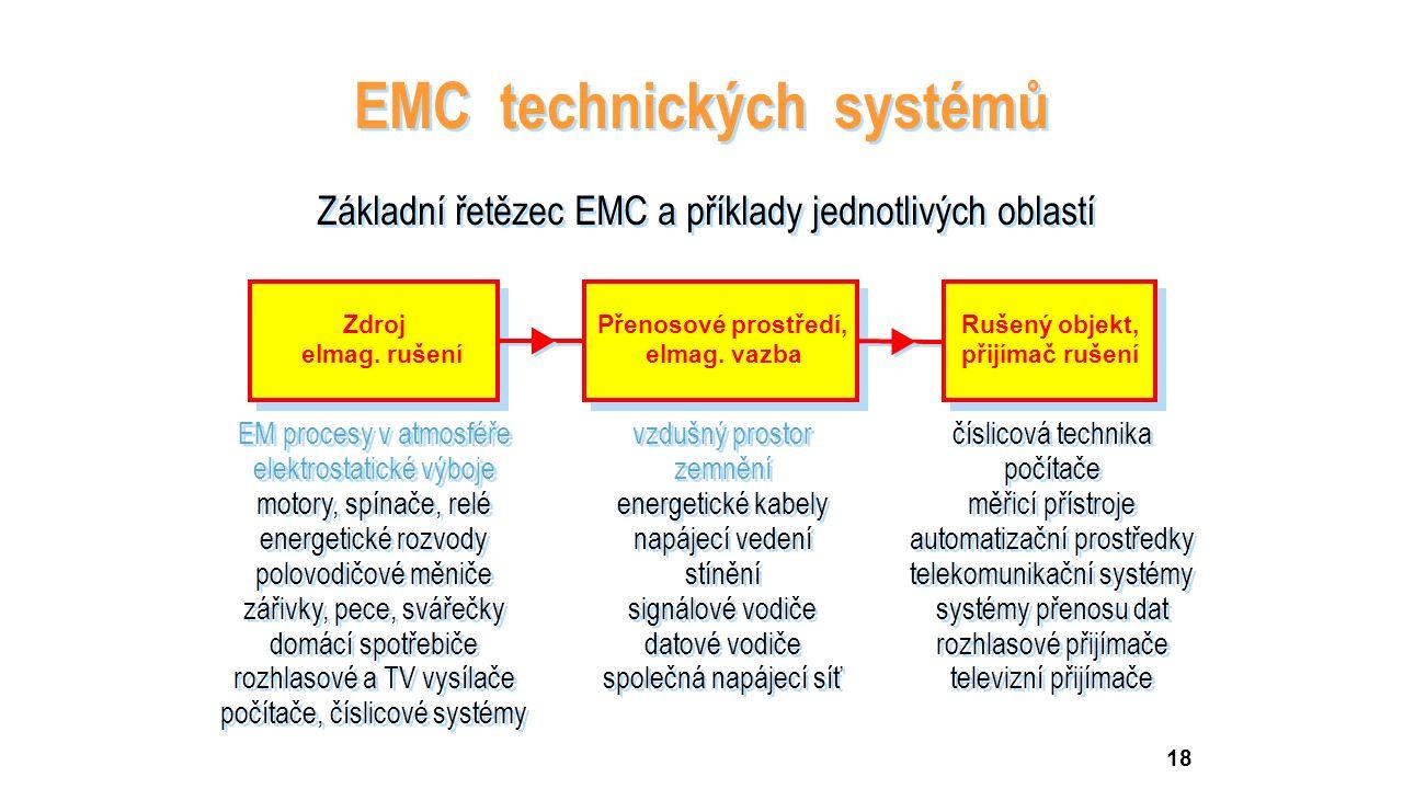 18 EMC technických systémů Základní řetězec EMC a příklady jednotlivých oblastí EM procesy v atmosféře elektrostatické výboje motory, spínače, relé energetické rozvody polovodičové měniče zářivky, pece, svářečky domácí spotřebiče rozhlasové a TV vysílače počítače, číslicové systémy EM procesy v atmosféře elektrostatické výboje motory, spínače, relé energetické rozvody polovodičové měniče zářivky, pece, svářečky domácí spotřebiče rozhlasové a TV vysílače počítače, číslicové systémy vzdušný prostor zemnění energetické kabely napájecí vedení stínění signálové vodiče datové vodiče společná napájecí síť vzdušný prostor zemnění energetické kabely napájecí vedení stínění signálové vodiče datové vodiče společná napájecí síť číslicová technika počítače měřicí přístroje automatizační prostředky telekomunikační systémy systémy přenosu dat rozhlasové přijímače televizní přijímače číslicová technika počítače měřicí přístroje automatizační prostředky telekomunikační systémy systémy přenosu dat rozhlasové přijímače televizní přijímače   Zdroj elmag.
