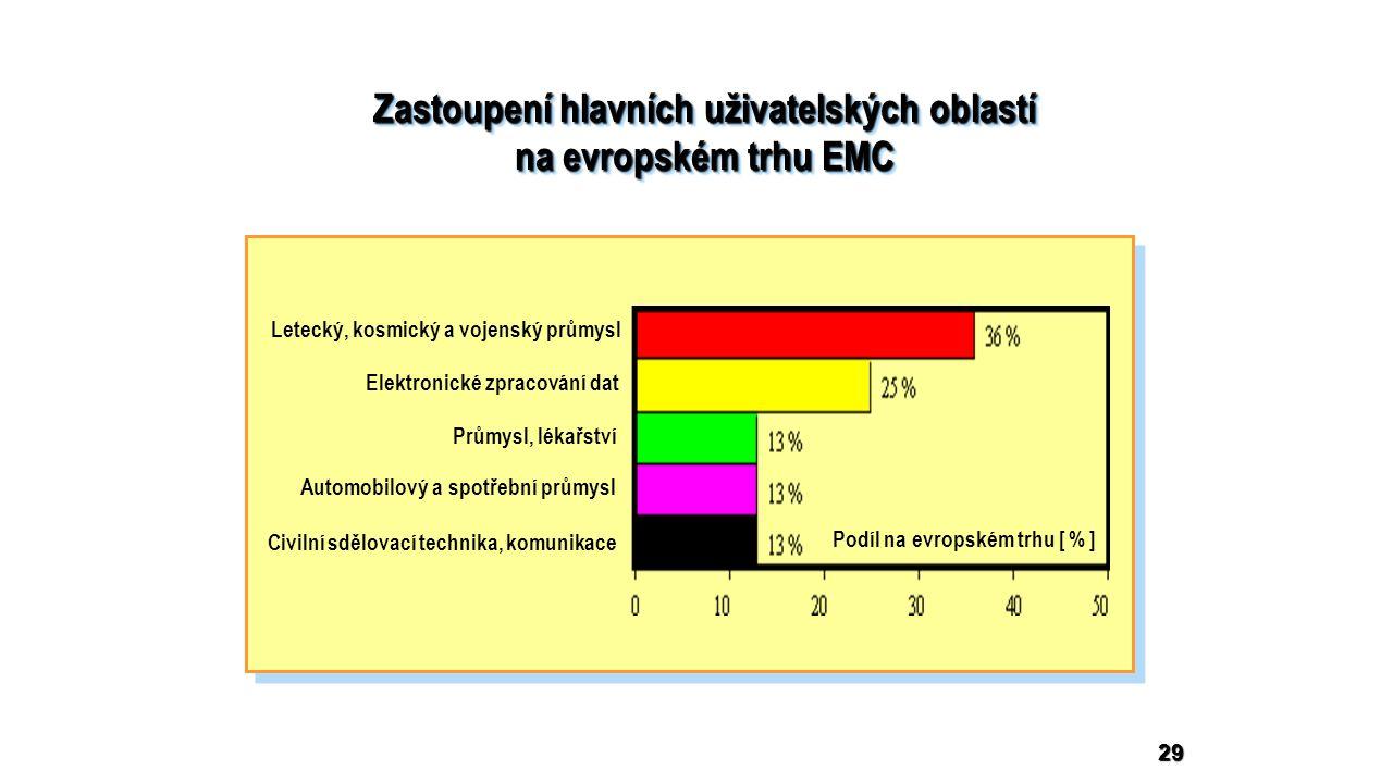 Zastoupení hlavních uživatelských oblastí na evropském trhu EMC Zastoupení hlavních uživatelských oblastí na evropském trhu EMC 29 Letecký, kosmický a vojenský průmysl Elektronické zpracování dat Průmysl, lékařství Automobilový a spotřební průmysl Civilní sdělovací technika, komunikace Podíl na evropském trhu [ % ]