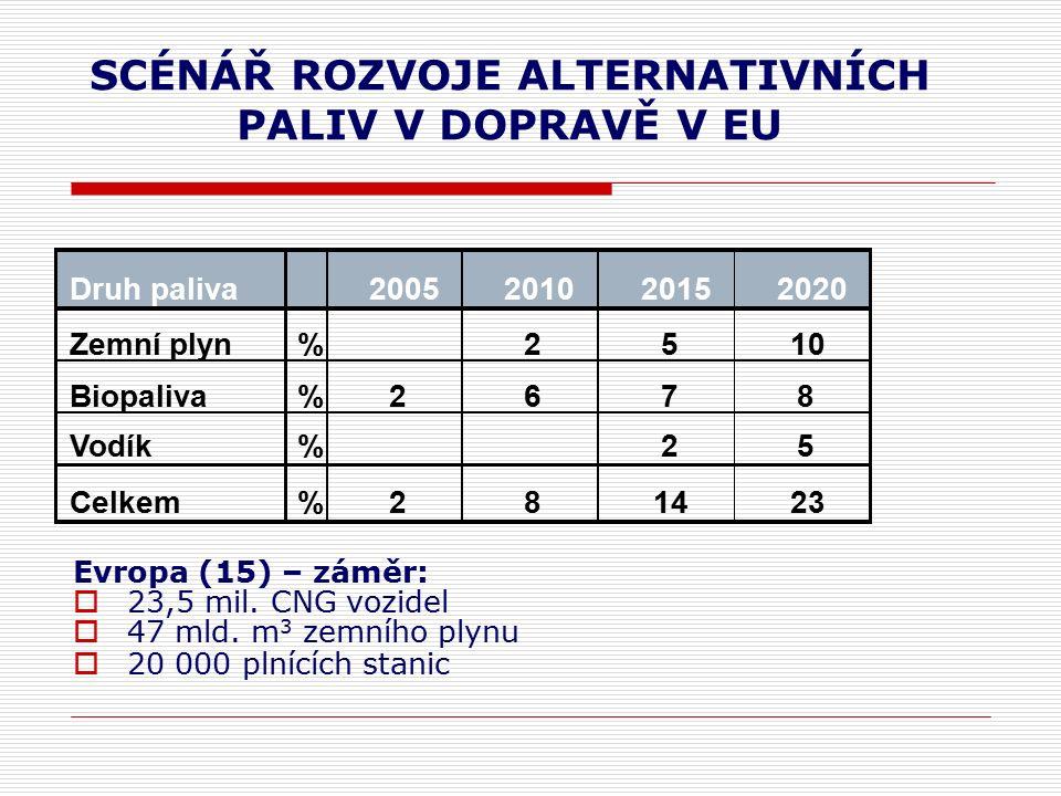 SCÉNÁŘ ROZVOJE ALTERNATIVNÍCH PALIV V DOPRAVĚ V EU Evropa (15) – záměr:  23,5 mil.