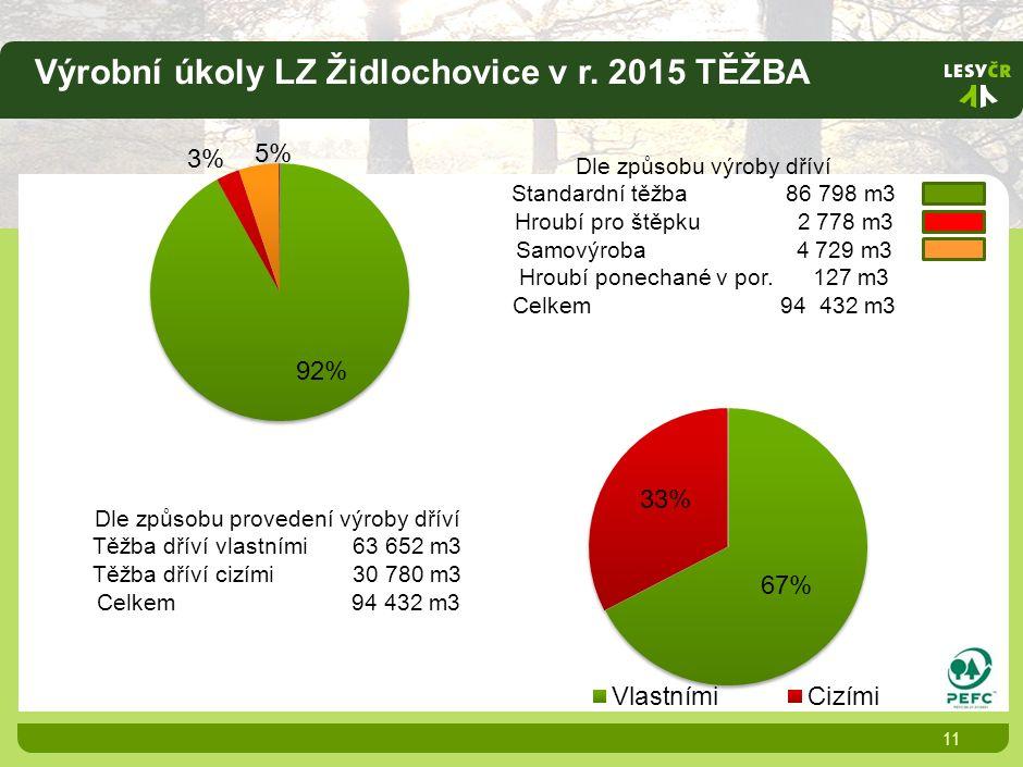 Výrobní úkoly LZ Židlochovice v r.