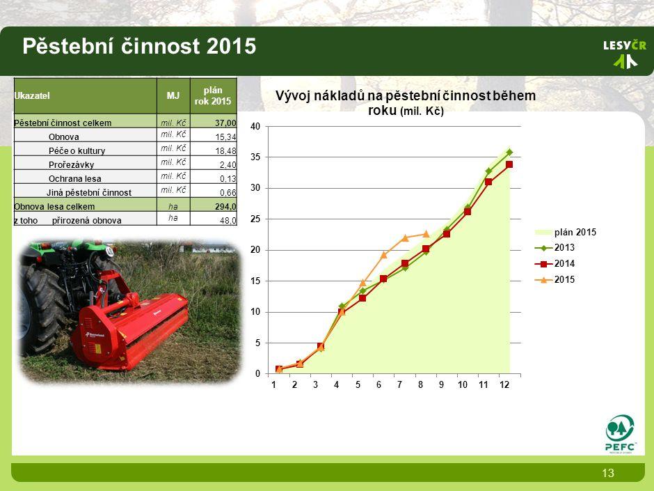 Pěstební činnost 2015 13 UkazatelMJ plán rok 2015 Pěstební činnost celkemmil.