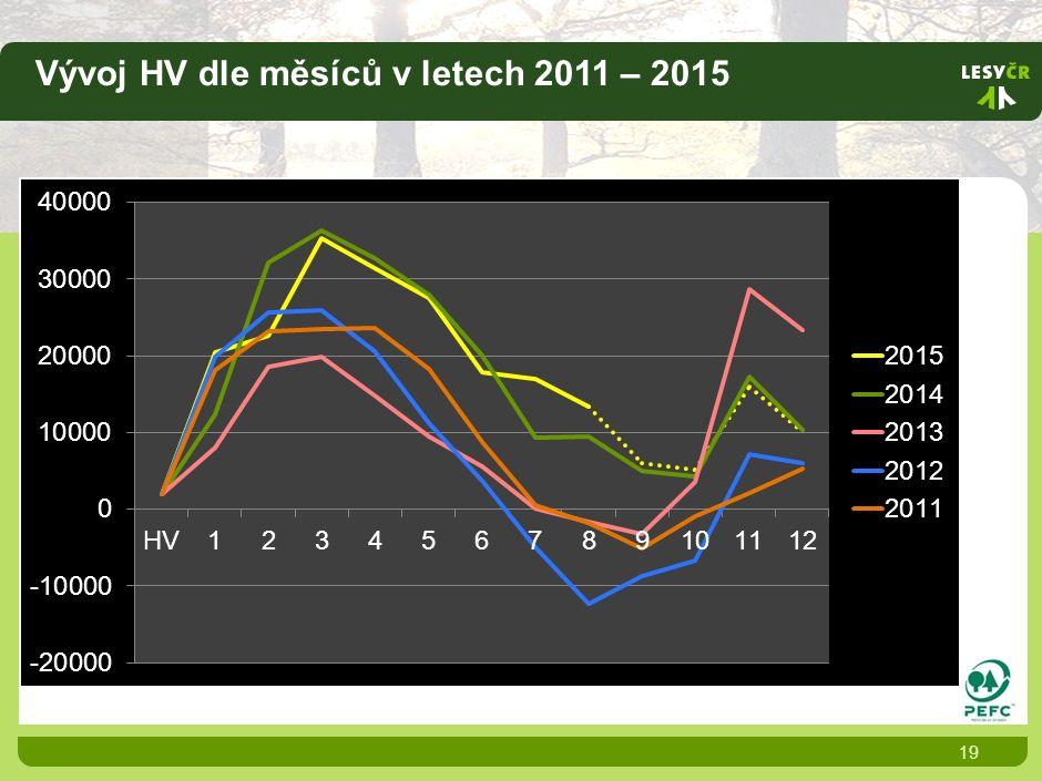 Vývoj HV dle měsíců v letech 2011 – 2015 19