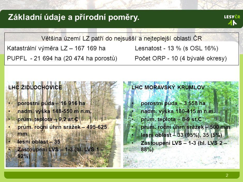 Lesnická specifika 3 lužní lesy cca 9800 ha lesy v pahorkatinách – převaha pařezin a nepravých kmenovin 5 800 ha lesy na pískách – borovice a dub cer 2400 ha akátiny v malých celcích na velké katastrální výměře větrolamy 900 ha 90% listnatých dřevin Průměrné zásoby na ha v mýtním věku Prům.