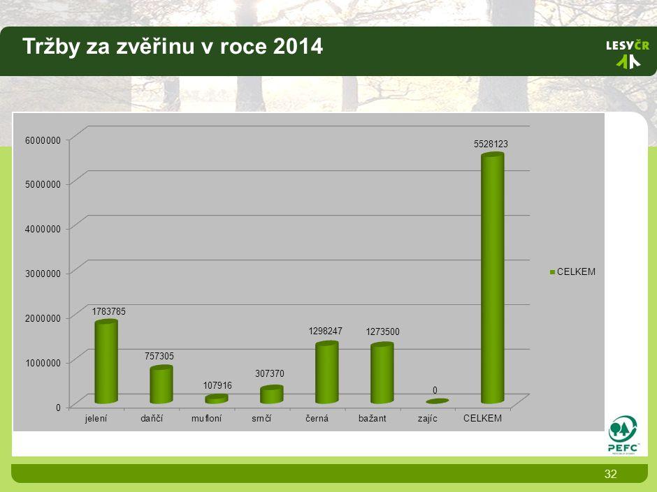 Tržby za zvěřinu v roce 2014 32