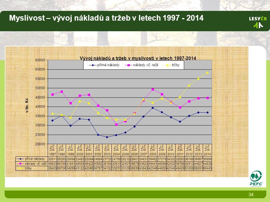 Myslivost – vývoj nákladů a tržeb v letech 1997 - 2014 34