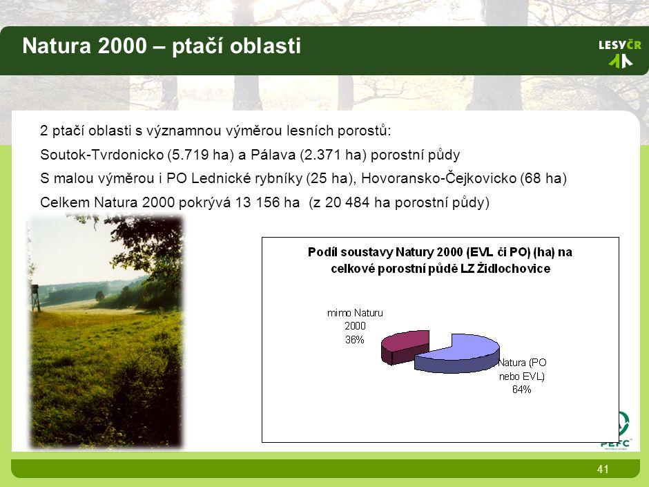Natura 2000 – ptačí oblasti 41 2 ptačí oblasti s významnou výměrou lesních porostů: Soutok-Tvrdonicko (5.719 ha) a Pálava (2.371 ha) porostní půdy S malou výměrou i PO Lednické rybníky (25 ha), Hovoransko-Čejkovicko (68 ha) Celkem Natura 2000 pokrývá 13 156 ha (z 20 484 ha porostní půdy)