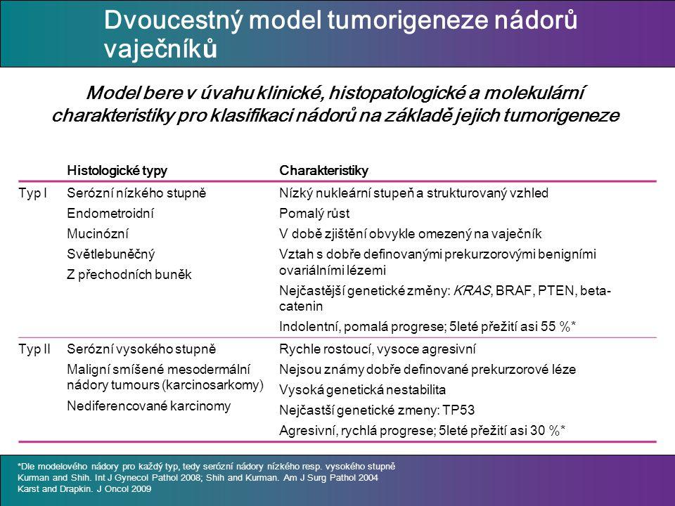 Dvoucestný model tumorigeneze nádorů vaječník ů Histologické typyCharakteristiky Typ ISerózní nízkého stupn ě Endometroidní Mucinózní Světlebuněčný Z přechodních buněk Nízký nukleární stupeň a strukturovaný vzhled Pomalý růst V době zjištění obvykle omezený na vaječník Vztah s dobře definovanými prekurzorovými benigními ovariálními lézemi Nejčastější genetické změny: KRAS, BRAF, PTEN, beta- catenin Indolentní, pomalá progrese; 5leté přežití asi 55 %* Typ IISerózní vysokého stupn ě Maligní smíšené mesodermální nádory tumours (karcinosarkomy) Nediferencované karcinomy Rychle rostoucí, vysoce agresivní Nejsou známy dobře definované prekurzorové léze Vysoká genetická nestabilita Nejčastší genetické zmeny: TP53 Agresivní, rychlá progrese; 5leté přežití asi 30 %* Model bere v úvahu klinické, histopatologické a molekulární charakteristiky pro klasifikaci nádorů na základě jejich tumorigeneze *Dle modelového nádory pro každý typ, tedy serózní nádory nízkého resp.