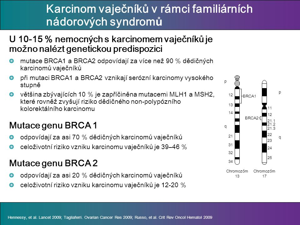 Karcinom vaječníků v rámci familiárních nádorových syndrom ů U 10-15 % nemocných s karcinomem vaječníků je možno nalézt genetickou predispozici mutace BRCA1 a BRCA2 odpovídají za více než 90 % dědičných karcinomů vaječníků při mutaci BRCA1 a BRCA2 vznikají serózní karcinomy vysokého stupně většina zbývajících 10 % je zapříčiněna mutacemi MLH1 a MSH2, které rovněž zvyšují riziko dědičného non-polypózního kolorektálního karcinomu Mutace genu BRCA 1 odpovídají za asi 70 % dědičných karcinomů vaječníků celoživotní riziko vzniku karcinomu vaječníků je 39–46 % Mutace genu BRCA 2 odpovídají za asi 20 % dědičných karcinomů vaječníků celoživotní riziko vzniku karcinomu vaječníků je 12-20 % Hennessy, et al.