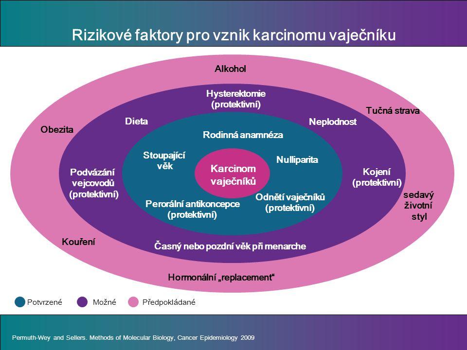 """Rizikové faktory pro vznik karcinomu vaječníku Stoupající věk Nulliparita Perorální antikoncepce (protektivní) Rodinná anamnéza Odnětí vaječníků (protektivní) Hysterektomie (protektivní) DietaČasný nebo pozdní věk při menarchePodvázání vejcovodů (protektivní) Neplodnost Hormonální """"replacement sedavý životní styl Kouření ObezitaTučná strava Alkohol Permuth-Wey and Sellers."""