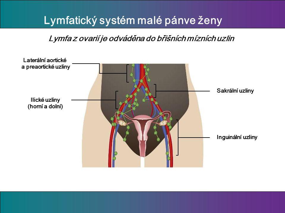 Lymfatický systém malé pánve ženy Lymfa z ovarií je odváděna do břišních mízních uzlin Inguinální uzliny Sakrální uzliny Ilické uzliny (horní a dolní) Laterální aortické a preaortické uzliny