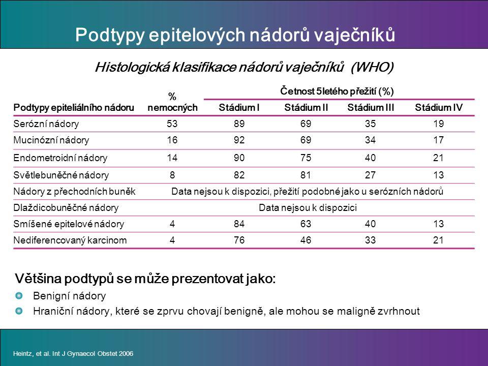 Podtypy epitelových nádorů vaječníků % nemocných Četnost 5letého přežití (%) Podtypy epiteliálního nádoruStádium IStádium IIStádium IIIStádium IV Serózní nádory5389693519 Mucinózní nádory1692693417 Endometroidní nádory1490754021 Světlebuněčné nádory882812713 Nádory z přechodních buněk Data nejsou k dispozici, přežití podobné jako u serózních nádorů Dlaždicobuněčné nádory Data nejsou k dispozici Smíšené epitelové nádory484634013 Nediferencovaný karcinom476463321 Heintz, et al.