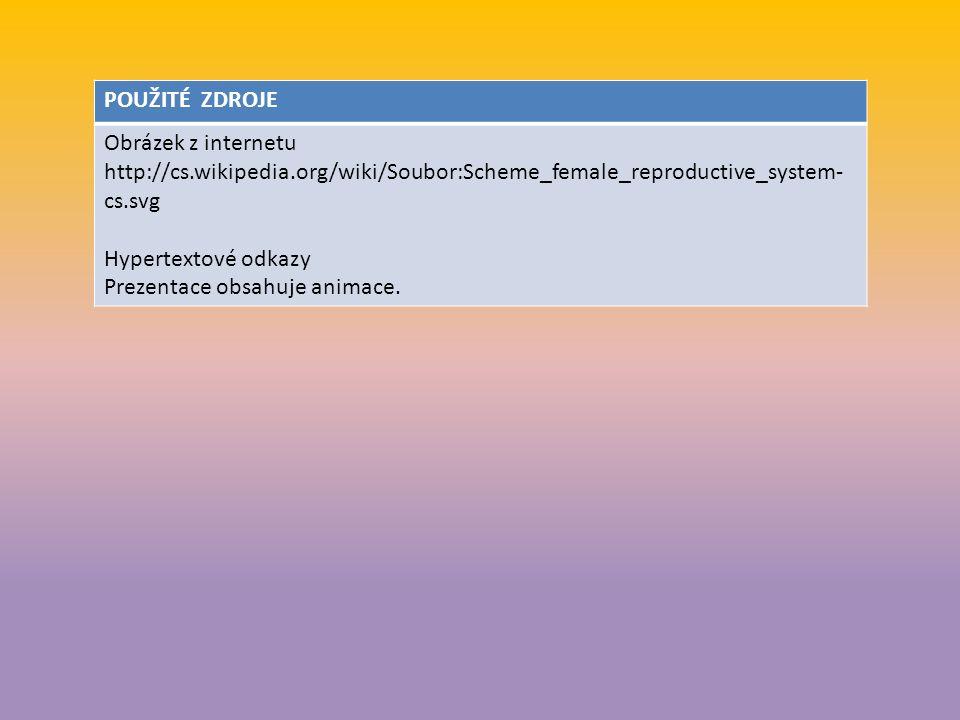 POUŽITÉ ZDROJE Obrázek z internetu http://cs.wikipedia.org/wiki/Soubor:Scheme_female_reproductive_system- cs.svg Hypertextové odkazy Prezentace obsahuje animace.
