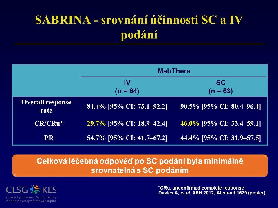 SABRINA - srovnání účinnosti SC a IV podání MabThera IV (n = 64) SC (n = 63) Overall response rate 84.4% [95% CI: 73.1–92.2]90.5% [95% CI: 80.4–96.4]